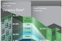 Smaller Owners, Larger Owners see Different Recoveries
