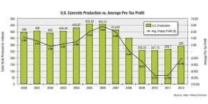 Pre-tax profit and ready-mix production both improved in 2012 (click to expand).