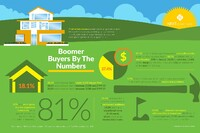 NEW RESEARCH FROM NEXT ADVENTURE HOME REVEALS  KEY HOME BUYING INSIGHTS FROM BABY BOOMER BUYERS