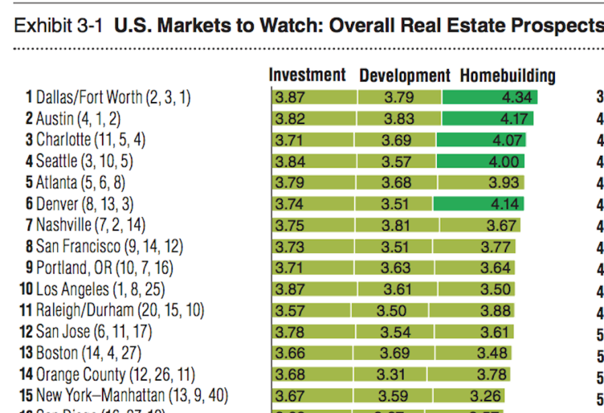 Top 15 markets-to-watch for 2016 in real estate investment, development, and home building