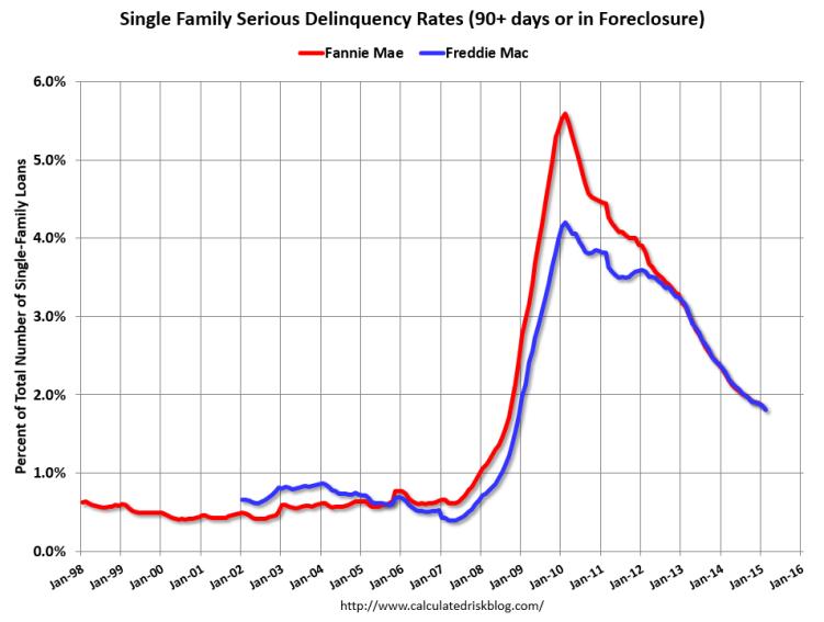Serious Delinquencies Nudge Downward: Freddie Mac