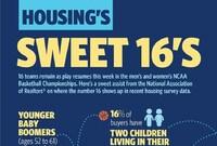 Housing's Sweet 16?