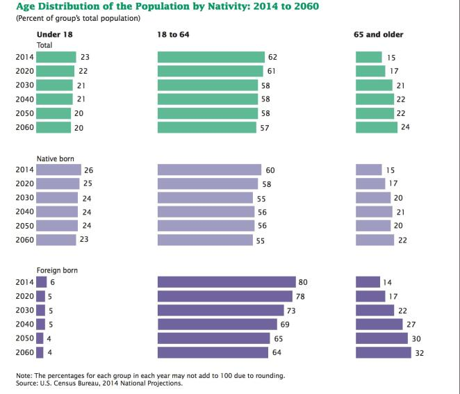 One in Four Americans Will Be 65-Plus