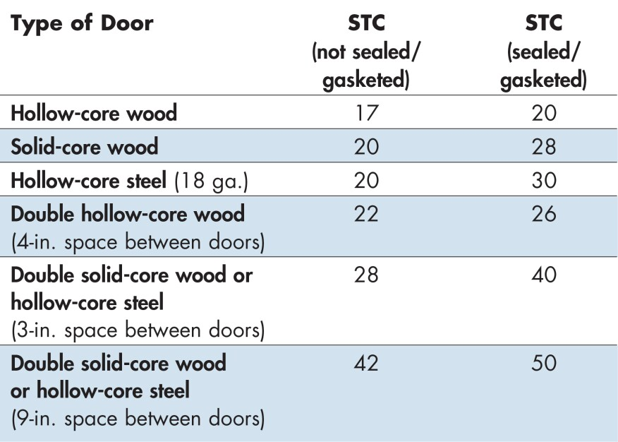 Doors, the weakest part of the sound barrier between rooms, can be improved from a poor STC rating of 15 to around STC 35 by plugging openings (such as louvers), sealing cracks with gasketing, and replacing hollow-core with solid-core units. Further improvement up to STC 55 requires doubling the door, which probably means fattening the wall as well.