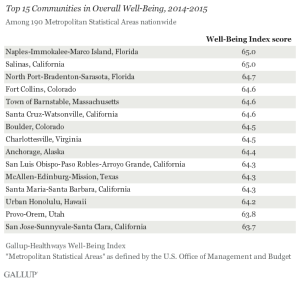 Gallup-Healthways Well-Being Index, top 15 ranking metro areas