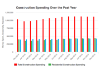 Private Residential Construction Spending Slightly Up in December