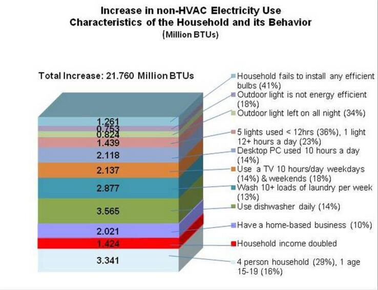 Newsflash: Houses Use Energy; People in Houses Use More Energy