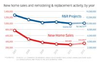 Home Sales, R&R Likely To Rise
