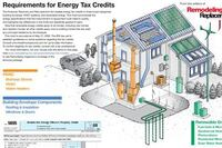 Energy Tax Credits