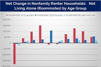 Roommate-Renter Households Up 2.9% Annually Since the Recession