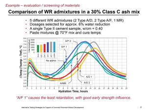Comparing the 50% of M as a relative set indication for five different water-reducing admixtures.