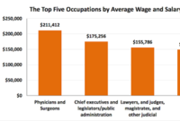 Profile of the Top and Bottom Occupations for Pay