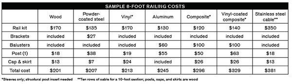 This chart compares the average costs of an 8-foot length of railing in different materials; note that railing costs vary widely from brand to brand within each category.