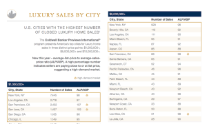 Luxury sales by city.