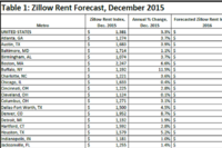 Rent Forecast Data for 50 Large U.S. Markets From Zillow