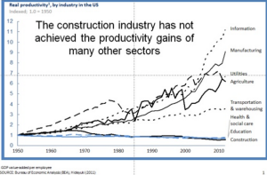 Productivity gains by industry sector, showing construction industry lags.
