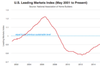 Housing Market Continues to Recover in 1Q2016