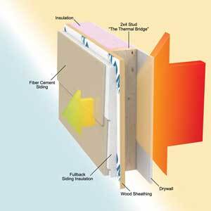 Putting insulation between the frame and the siding reduces thermal bridging through the studs.