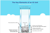 Efficient Window Technologies: A History