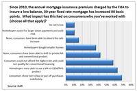 Lenders Note Impact of Higher FHA Fees