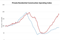 Single-Family Construction Spending Spikes in July