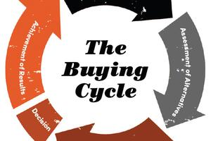 Where It's At: Make It Now, Not Later, With Early Buying Cycle Buyers