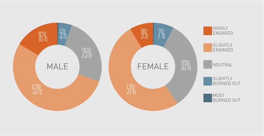 Percentage of respondents who report feeling burned out or engaged, by gender