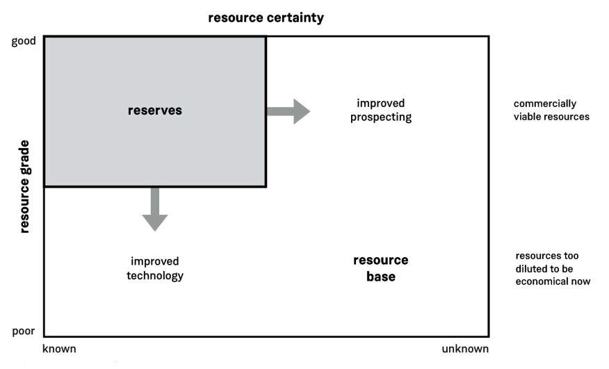 An adaptation of the McKelvey diagram, which explores the relationship between the Earth's resources and its reserves.