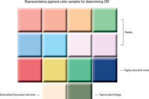 The Color Rendering Debate