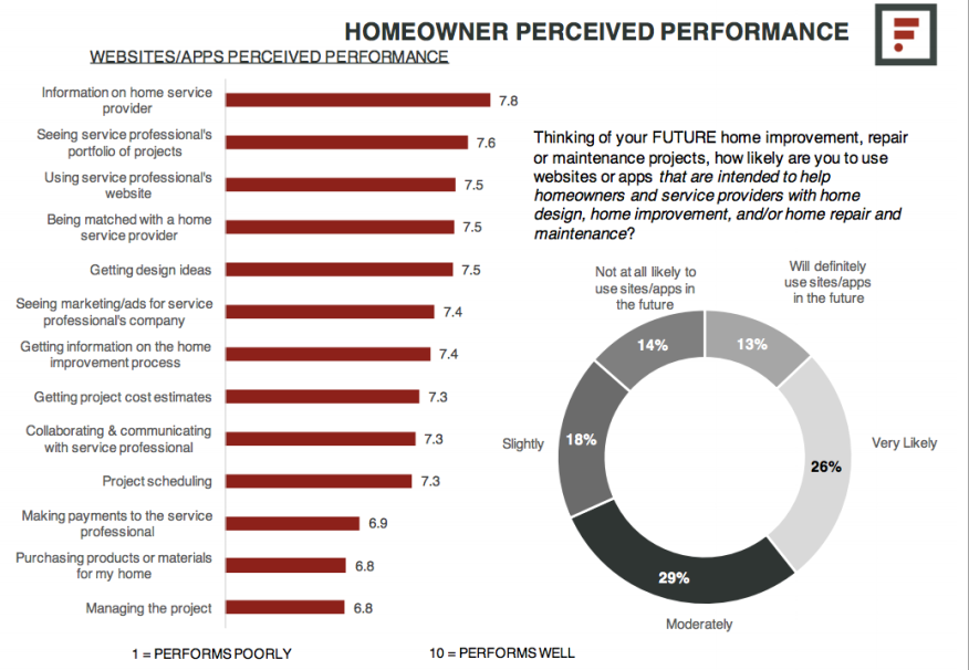Slide from Farnsworth Group presentation on homeowner perceptions of a website's performance.
