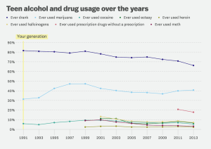 Teen drinking and drugging is down.