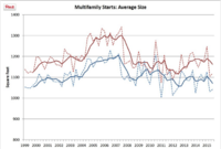 Multifamily Units: Third Quarter Post-up