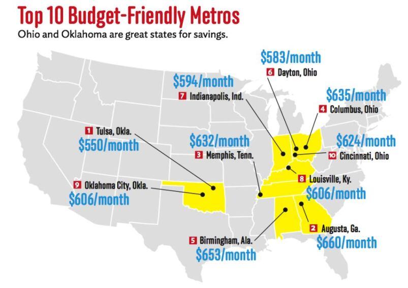 Top 10 Budget-Conscious Metros