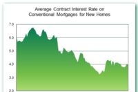 Conventional Mortgage Size Up, Rates Down Slightly, FHFA Says