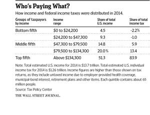 a chart showing how much each level of earners pay in income taxes.