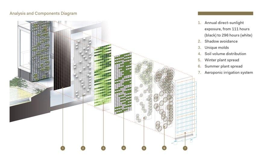 Citation Nanobiome Building Skin Architect Magazine