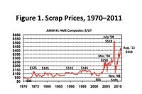 Scrap Steel Cost Affects Reinforcing Steel Prices
