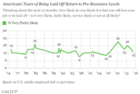 Fear of Job-Loss Rolls Back to Pre-Recession Level