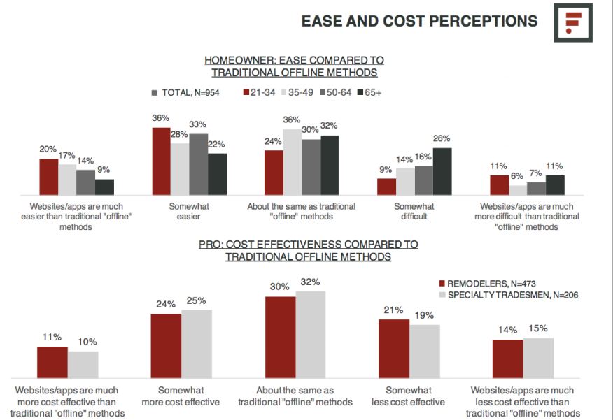 Slide from Farnsworth Group presentation on ease and cost of websites vs. traditional methods