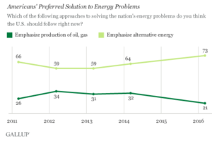 Gallup: Americans Prefer Alternative Energy