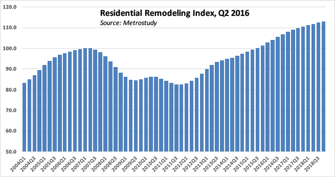 Metrostudy's Residential Remodeling Index as of the 2nd Quarter of 2016