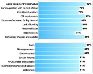 """TOP CHART: Wastewater challenges mountingRespondents to an exclusive PUBLIC WORKS survey deem these challenges either """"very  important"""" or """"somewhat important."""" With 67% indicating """"neutral,""""""""not at all important,"""" or """"not  applicable,"""" public-private partnerships are a non-issue in  wastewater treatment. BOTTOM CHART: BMPs top stormwater woesRespondents to an exclusive PUBLIC WORKS survey rank the issues below as either """"very  important"""" or """"somewhat important."""" Other  challenges include: constituent relations (78%), aging equipment/infrastructure  and personnel issues (both 77%), illegal discharges (76%), adopting low-impact  development practices (75%), and comprehensive monitoring (71%). Source: PUBLIC  WORKS"""