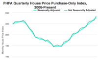 FHFA House Price Index Rises Modestly in 2nd QTR