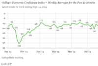 U.S. Economic Confidence: Sideways