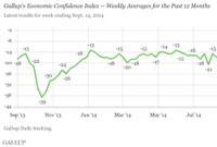 U.S. Economic Confidence: Sideways