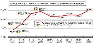 ... This is Now -- The age of the housing stock (above) and increased concern with energy efficiency (below) will be a boon to remodeling.