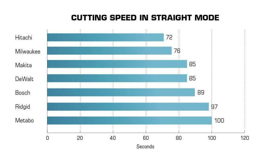 Straight mode cutting speed was tested by timing how long it took to make 8-foot rips in ¾-inch hardwood plywood. Each saw made five cuts, the high and low times were thrown out, and the remaining times were averaged.