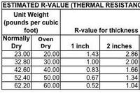 R-Values for Insulating Concretes