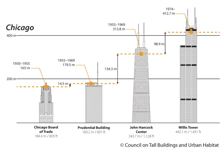 Historic Increases in Observatory Height in Chicago.