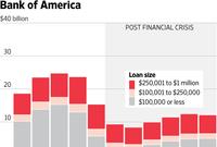 Big Bank Lending to Small Biz Shrinks